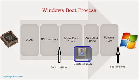 windows boot process flowchart android boot process seotoolnet