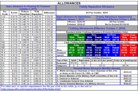 military housing allowance 2017 military pay charts reflecting 1 6 raise updated basic pay monthly tables