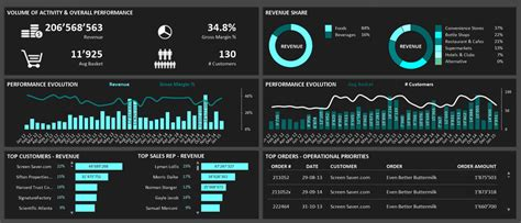 best data visualizations data visualization best practices for business overview