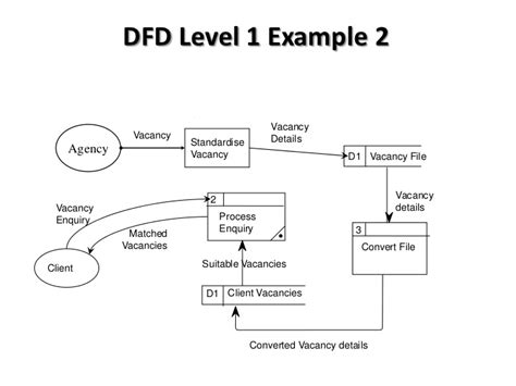 how to draw dfd level 0 diagram btec national in ict unit 3 data flow diagrams introduction