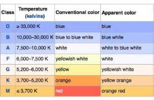 what is the hottest color star colors explained one minute astronomer