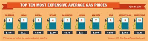 average gas price gas prices archives aaa newsroom