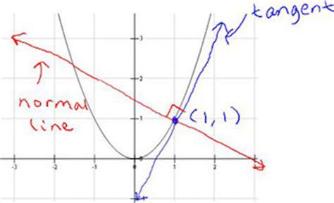 curve setter definition finding the normal line to a curve definition equation