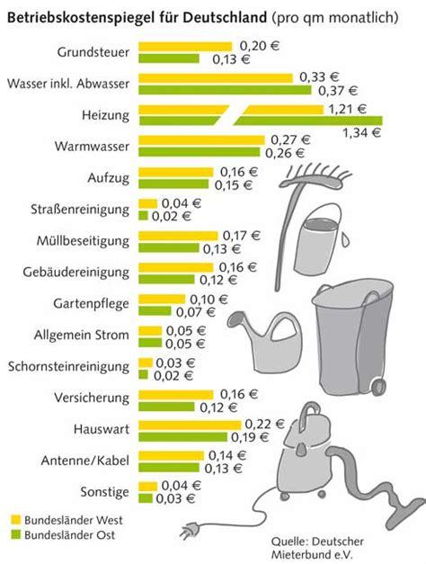 Nebenkosten Durchschnitt by Dmb Betriebskostenspiegel Gegenl 228 Ufige Trends In Bund