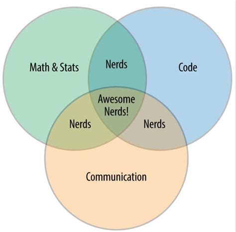 108 best images about venn diagrams on