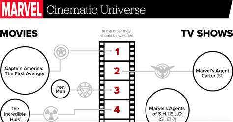 the marvel cinematic universe the order they should be you might be watching avengers age of ultron the wrong