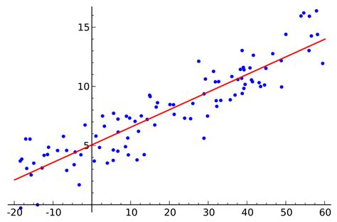 layout linear wikipedia mathematical statistics wikipedia