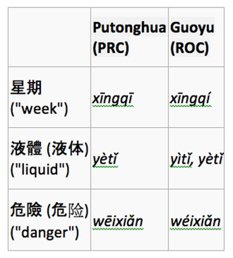 blogger language the differences between standard mandarin and taiwanese