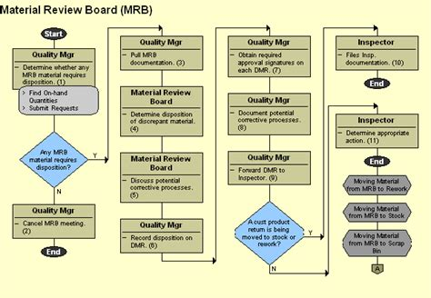 Material Review Board Mrb Uncontrolled If Printed Material Flow Chart Template