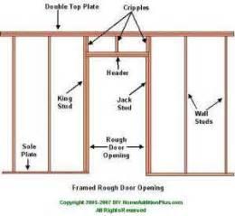 Prehung Interior Door Sizes Sizing Door Opening Installing Prehung Door