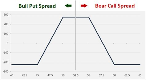 bull call spread payoff diagram iron condor payoff even points and r r macroption