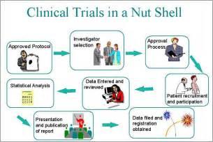 Clinical Trials Rxpharma Clinical Trials