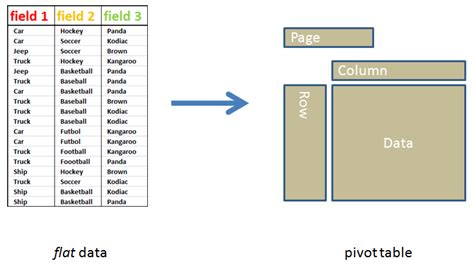 how do you create a pivot table in excel pivot table from multiple tables excel 2007 how to