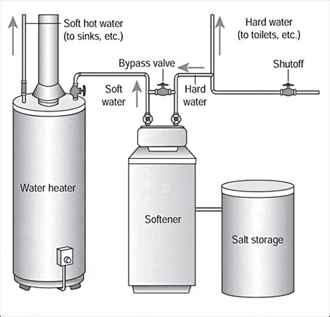 Serenity Home And Health Decor by Water Softener Water Softener Setup Diagram