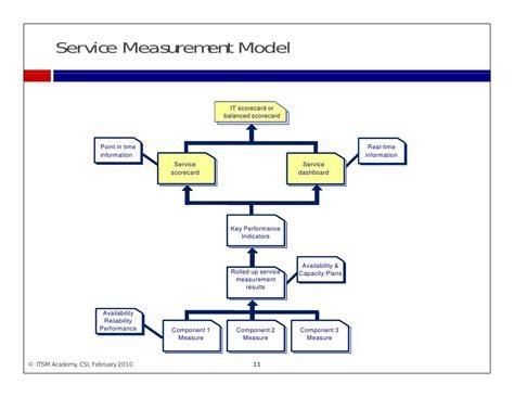 itil continual service improvement itsm academy webinar