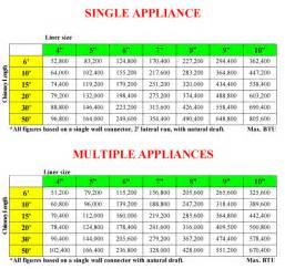 chimney liner sizing chart