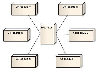 mediator pattern là gì gof patterns mediator giuseppe dell abate s blog