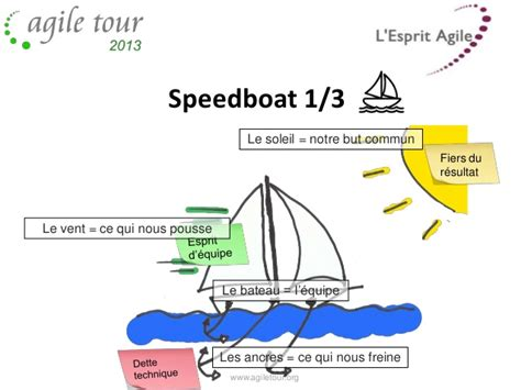 speed boat retrospective keywords agile speedboat and tags