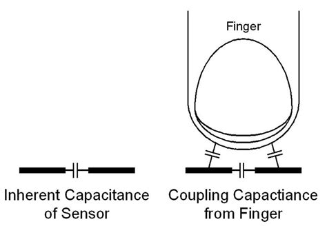 how to make a capacitive sensor capacitive sensing builds a better water cooler ee times