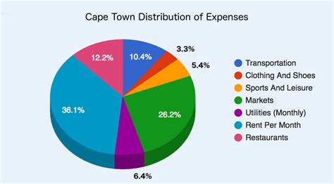 these are south africa s most expensive cities to live in