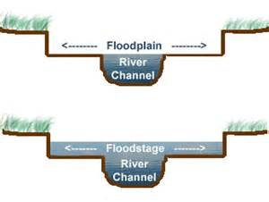 What Are Floodplans Geology Vocabulary