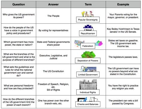 Principles Of The Constitution Worksheet by 100 Principles Of The Constitution Worksheet Answers