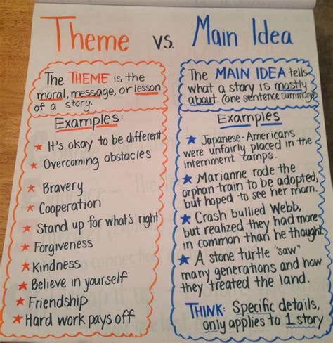 theme definition vs main idea 15 best images about 5th grade literary essay on pinterest