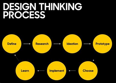 design thinking observation phase 49 best design process images on pinterest design