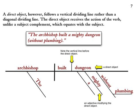 Similiar noun verb direct object sentence diagram keywords diagramming sentences direct objects ccuart Gallery