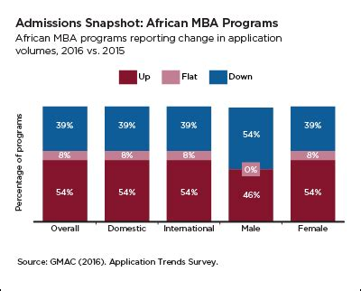 Specialized Mba Programs Trends by Application Trends 2016 Regional Spotlight On Africa