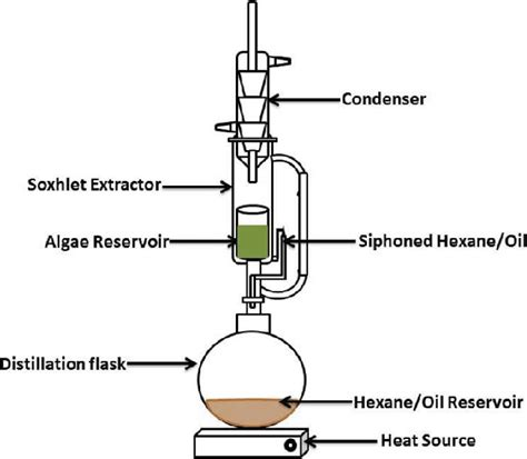 diagram of soxhlet apparatus soxhlet extraction set up for the algae extraction
