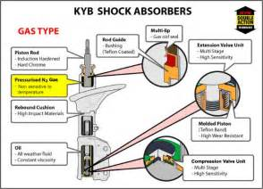 Car Shock Absorber Gas Vs Bl Autopart Kyb Gas Shock Absorber