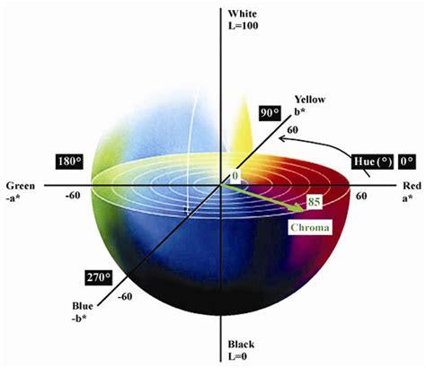 lab color space cielab colour space scientific diagram