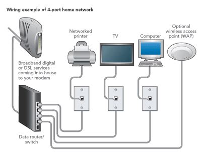 home network wiring design bmisitgs lan wan virtual lan wireless wlan home network