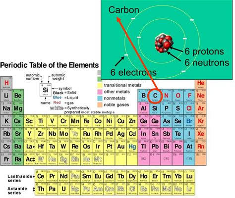 Periodic Table Neutrons by Chemical Elements Atoms