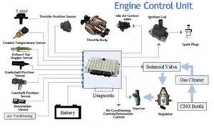 blog engine control unit info auto module source