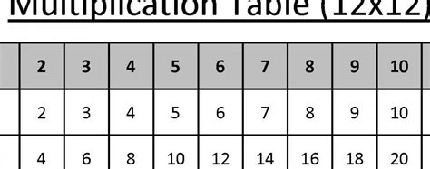 12 x 12 table 12 x 12 multiplication table 5 nbt b 5 accuteach