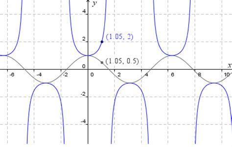 y section explore the slope of the tan curve