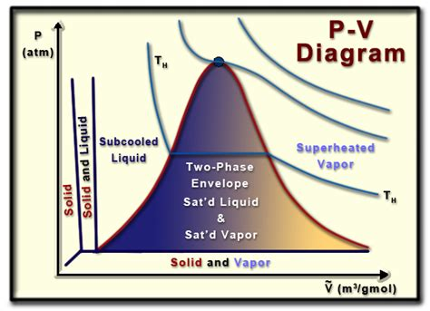 pv phase diagram ch2 lesson b page 6 p v phase diagram