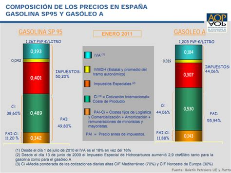 impuesto a gasolina para mejorar competitividad del pas diputada gu 237 a para entender los precios de los combustibles