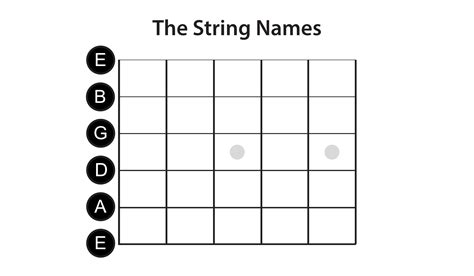 String Names - learn the notes on the guitar 187 lead guitar lessons
