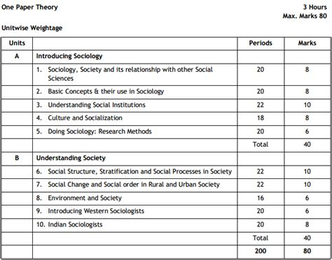 design pattern questions in c cbse class 11 sociology exam pattern marking scheme
