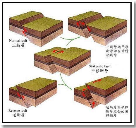 地震發生機制圖七