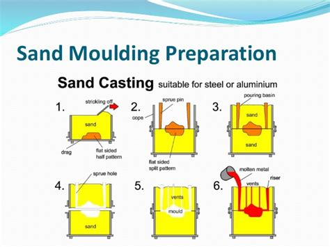 sand casting pattern making pdf unit 1 manufacturing technology i metal casting process