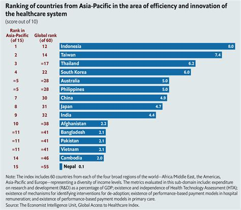 Asia Pacific Mba Rankings by Is Asia Pacific Health Care Accessible And Affordable