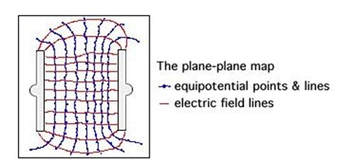 electric field lines of capacitor electricfields uvi webphysics