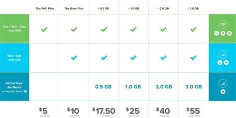 the best cheap cell phone plan money