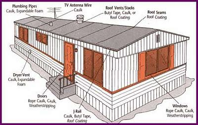 Buying a Used Mobile Home