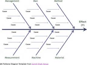 free fish bone diagram template pdf 1 page s
