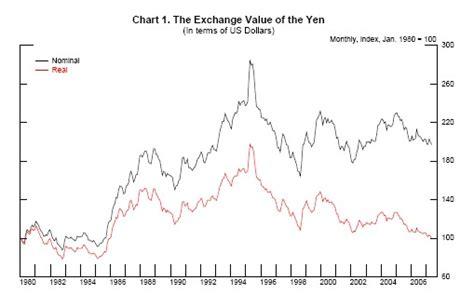 currency converter yen to dollar conversion rate australian dollar to yen